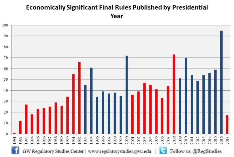 Economically Significant Final Rules chart