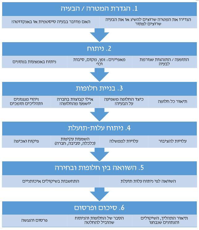 תרשים גיבוש תהליך לפי שיטת רגולציה חכמה