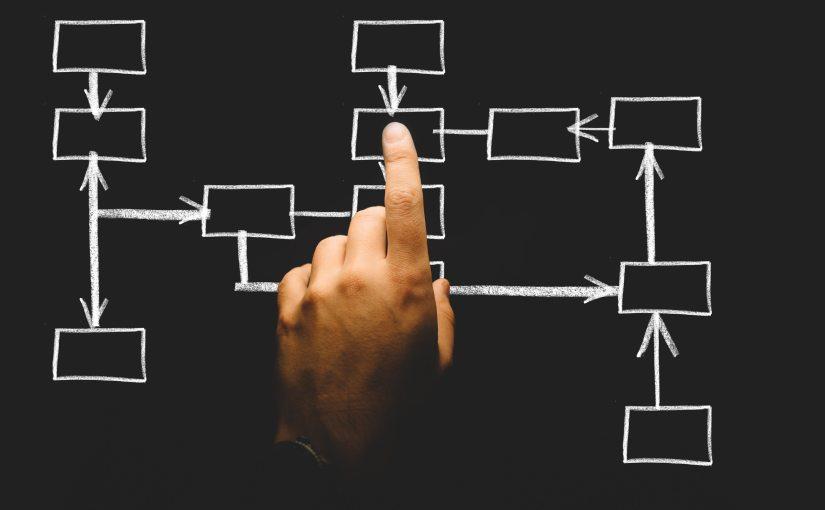 איך לבנות רגולציה נכון? תקני תהליך ותקניביצוע
